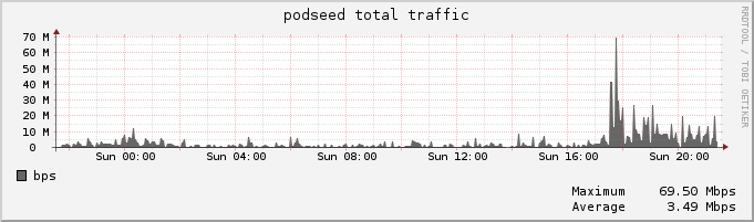 podseed traffic per day
